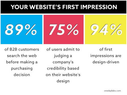 First impressions count for website design ideas